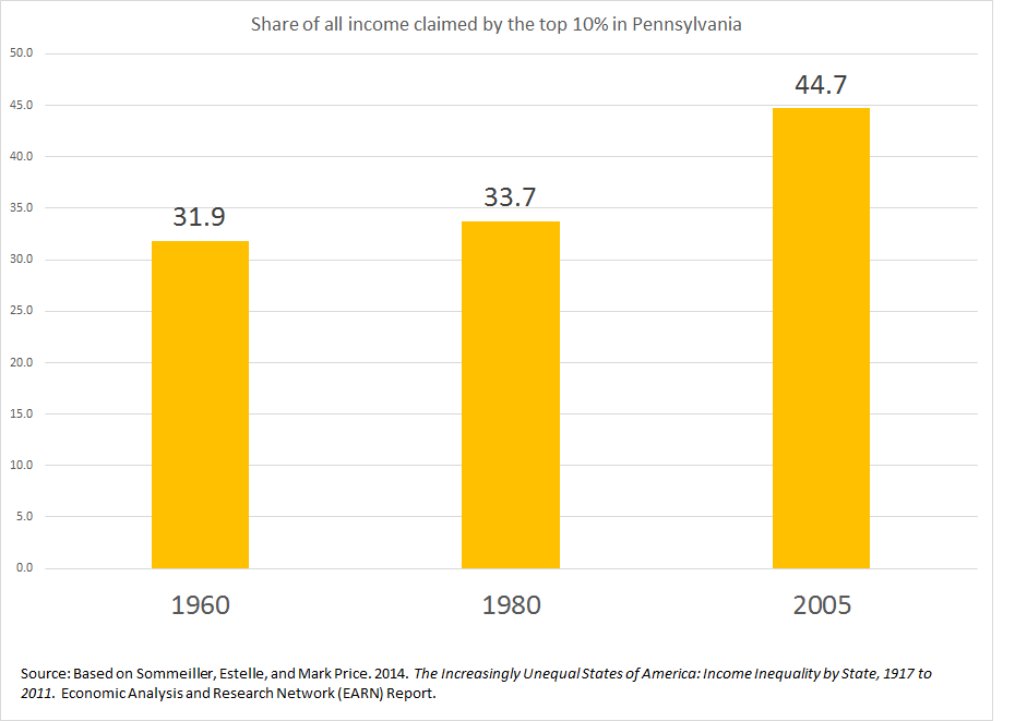Share of Income Claimed by Top 10% in PA