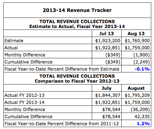 August 2013 Revenue Tracker