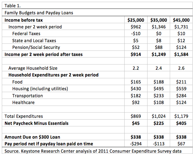 Table 1. Family Budgets and Payday Loans