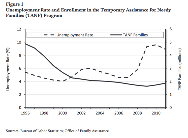 Figure 1. Unemployment Rate and Enrollment in the Temporary Assistance for Needy Families (TANF) Program