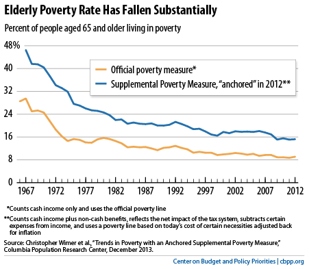 Elderly Poverty Rate Has Fallen Substantially
