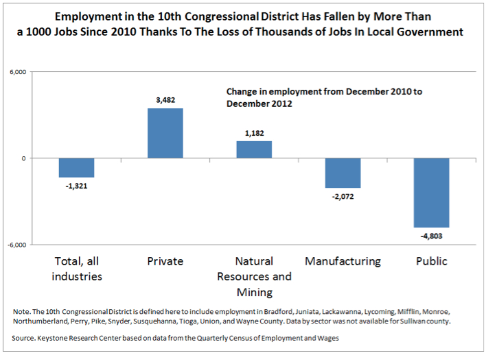 Employment in the 10th Congressional District Has Fall by More Than 1000 Jobs Since 2010 Thanks to the Loss of Thousands of Jobs in Local Government