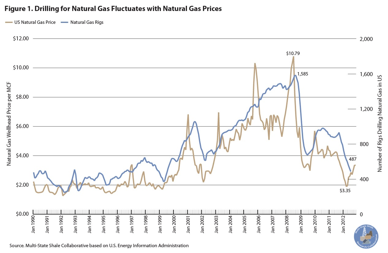 Drilling for Natural Gas Fluctuates with Natural Gas Price