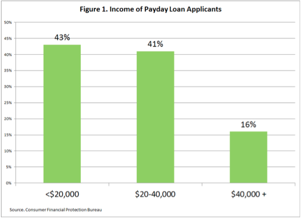 Figure 1. Income of Payday Loan Applicants
