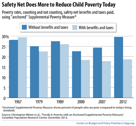 Safety Net Does More to Reduce Child Poverty Today