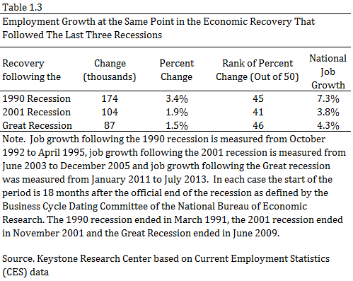 Employment Growth at Same Point in Economic Recovery That Followed Last Three Recessions
