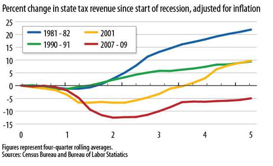 Percent Change in State Tax Revenue Since Start of Recession, Adjusted for Inflation