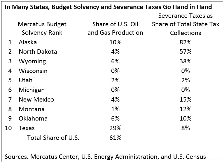 In Many States Budget Solvency and Severance Taxes Go Hand in Hand