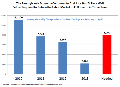 The Pennsylvania Economy Continues to Add Jobs But at Pace Well Below Required to Return the Labor Market to Full Health in Three Years