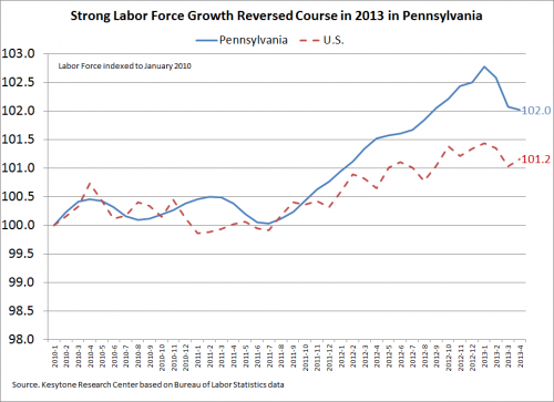 Strong Labor Force Growth Reversed Course in 2013 in PA