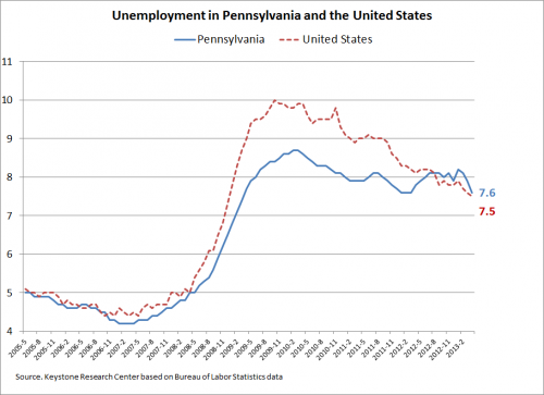 Unemployment in PA and US