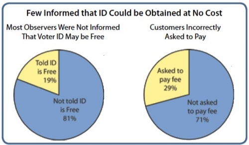 Few Informed that Voter ID Could Be Obtained at No Cost
