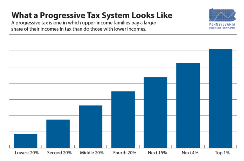 What a Progressive Tax System Looks Like