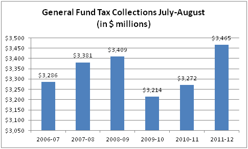General Fund Tax Collections July and August