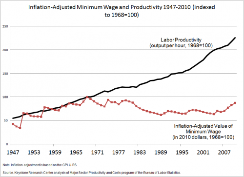 Minimum Wage Over Time Minimum-wage Workers Earn