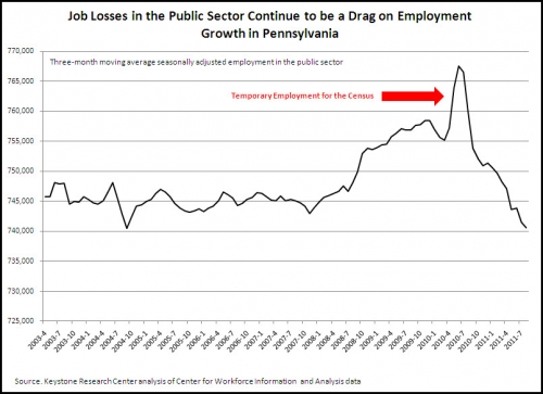 Job Losses in Public sector Continue to be a Drag on Employment Growth in Pennsylvania