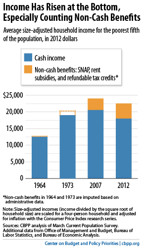 Income Has Risen at the Bottom Especially Counting Non-Cash Benefits