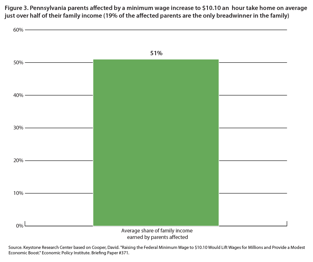 Pennsylvania parents affected by a minimum wage increase to $10.10 an hour take home on average just over half of their family income (19% of the affected parents are the only breadwinner in the family)