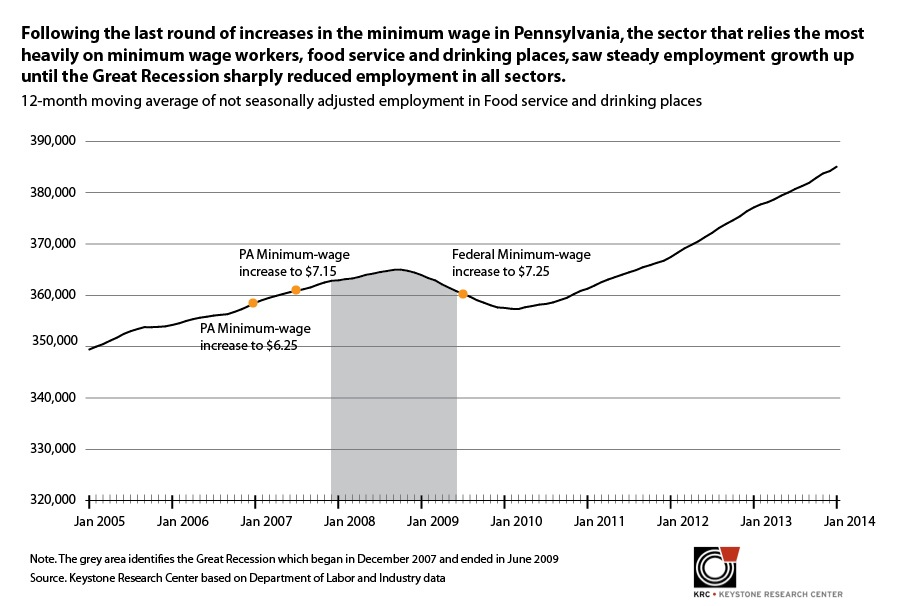 Following the last round of increases in the minimum wage in PA, the sector that relies the most heavily on minimum wage workers, food service and drinking places, saw steady employment growth up until the Great Recession sharply reduced employment in all sectors.
