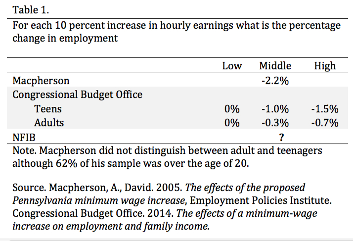 Table 1. For each 10% increase in hourly earnings, what is the percentage change in employment