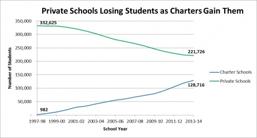 an argument that tax dollar should not be used for private schools At least in the short term, though, it's unclear if private schools would receive any  benefit, even as  pennsylvania, however, will probably not be one of those  states  is among the state's largest recipients of tax credit dollars just because  more businesses want to use the tax credits doesn't mean there will.